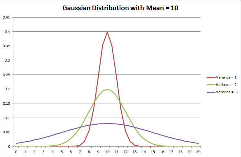 Gaussian Distribution with Mean = 10
