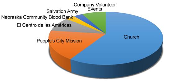 Volunteer time breakdown