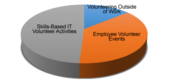 Volunteer time breakdown