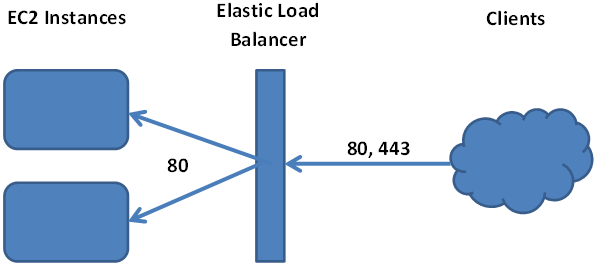 Amazon's Elastic Load Balancer