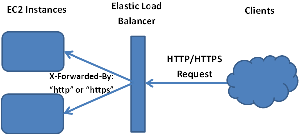 At the load balancer, an extra header is added to the original request made by the client.