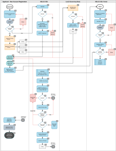 example of the end product for a complex workflow diagram