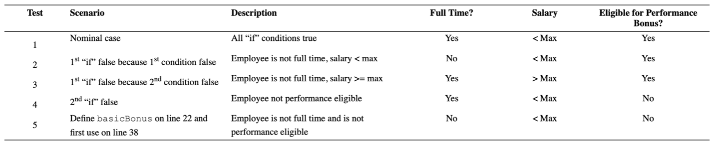 Our test matrix with the additional entry for this scenario